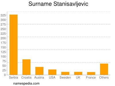 Surname Stanisavljevic