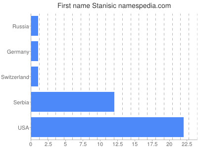 Given name Stanisic