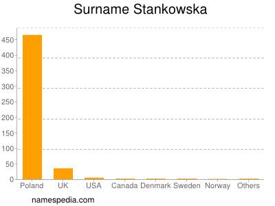 Surname Stankowska