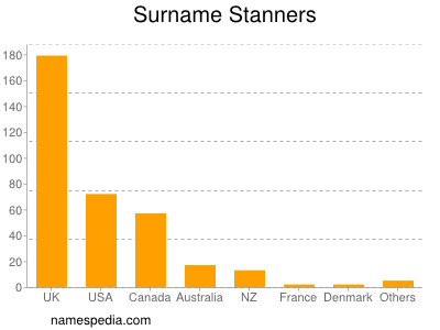 Surname Stanners