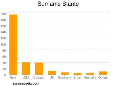 Surname Stante