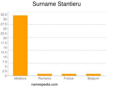 Surname Stantieru