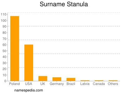 Surname Stanula