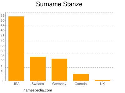 Surname Stanze