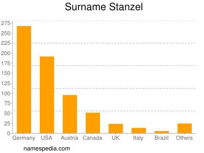 Surname Stanzel