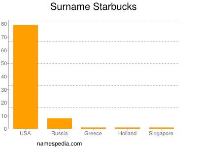 Surname Starbucks