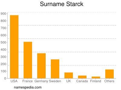 Surname Starck