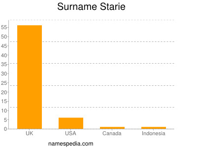 Surname Starie