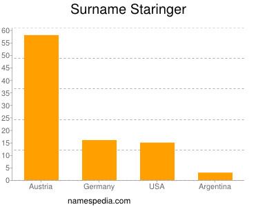 Surname Staringer