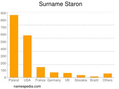 Surname Staron