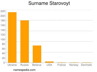 Surname Starovoyt