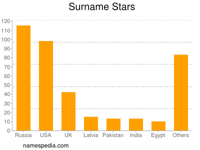 Surname Stars