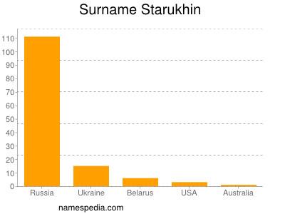 Surname Starukhin
