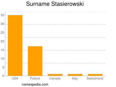 Surname Stasierowski