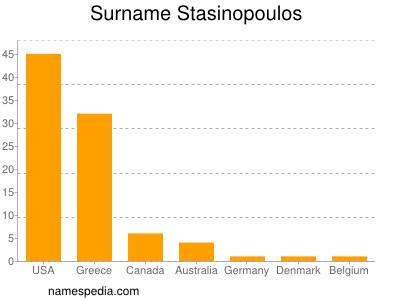 Surname Stasinopoulos