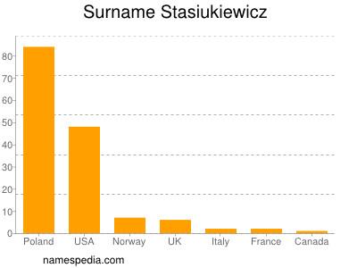 Surname Stasiukiewicz