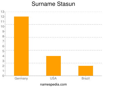 Surname Stasun