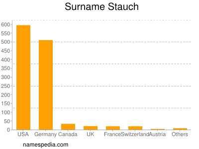 Surname Stauch