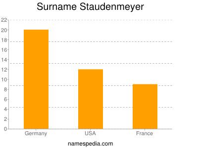 Surname Staudenmeyer
