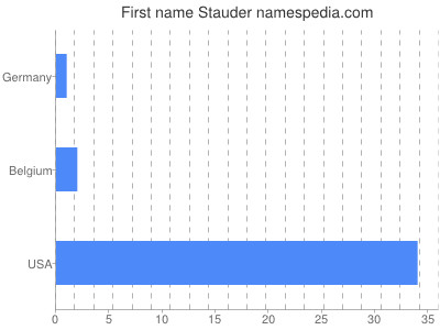 Given name Stauder