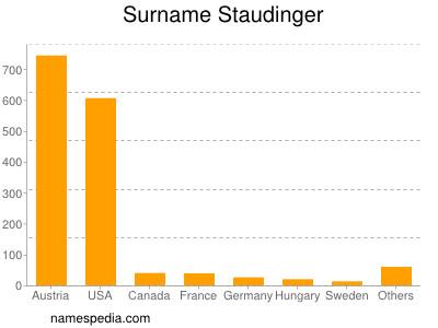 Surname Staudinger