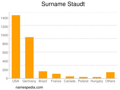 Surname Staudt