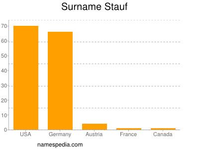 Surname Stauf