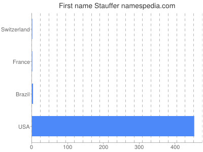 Given name Stauffer