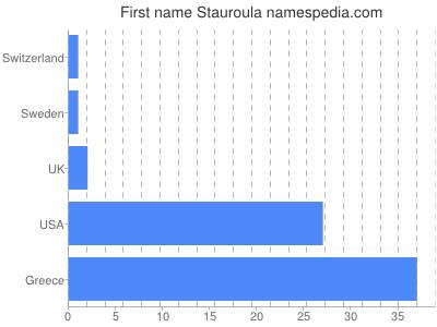 Given name Stauroula