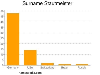 Surname Stautmeister
