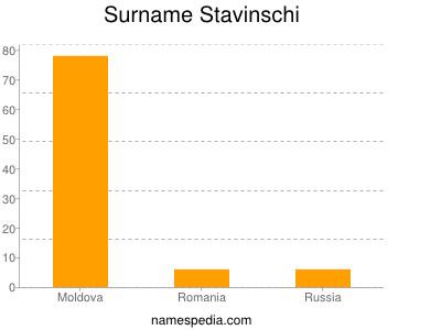 Surname Stavinschi