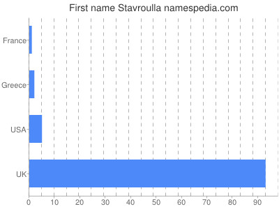 Given name Stavroulla