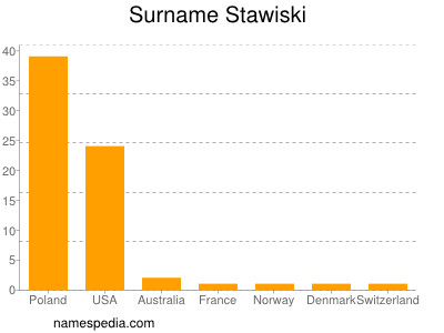Surname Stawiski