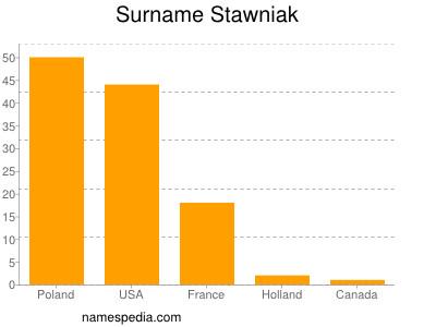 Surname Stawniak