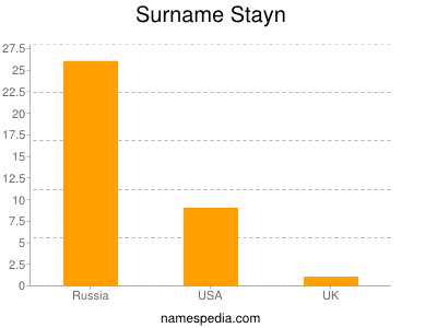 Surname Stayn