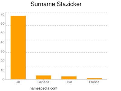 Surname Stazicker