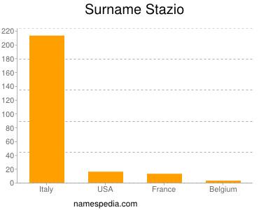 Surname Stazio