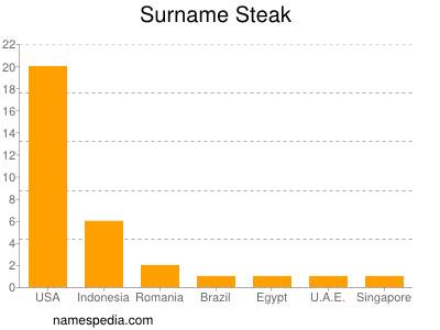 Surname Steak