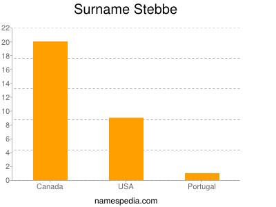 Surname Stebbe