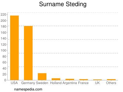 Surname Steding