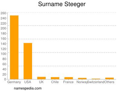 Surname Steeger