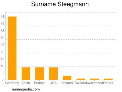 Surname Steegmann