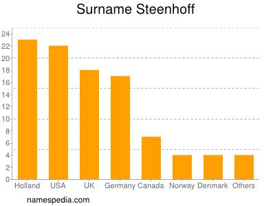 Surname Steenhoff