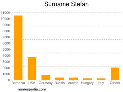 Surname Stefan