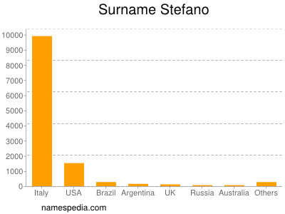 Surname Stefano