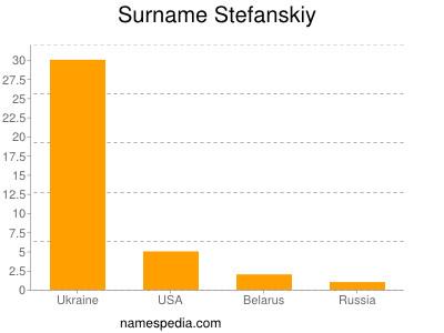 Surname Stefanskiy