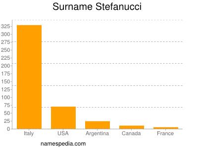 Surname Stefanucci