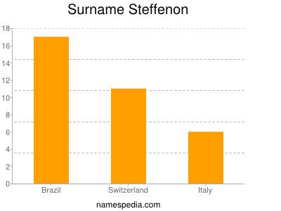 Surname Steffenon