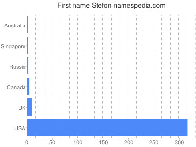 Given name Stefon