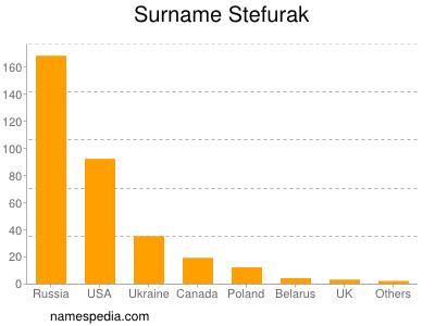 Surname Stefurak
